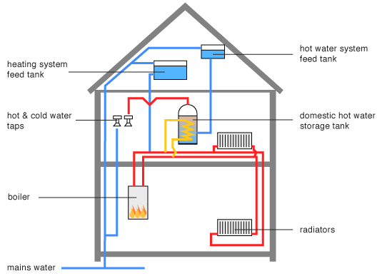 Conventional Boiler System Diagram - DIY Enthusiasts Wiring Diagrams •