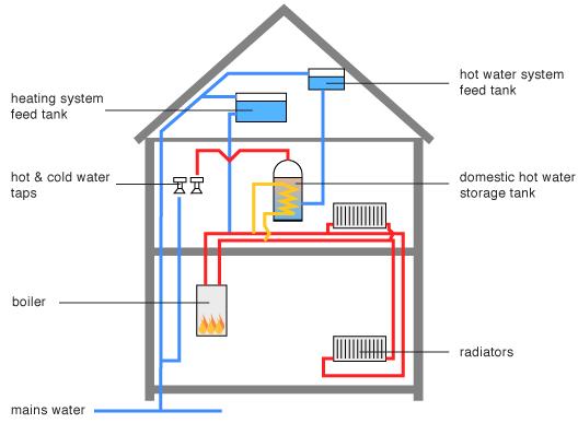 Combi Boiler: Combi Boiler No Hot Water Pressure